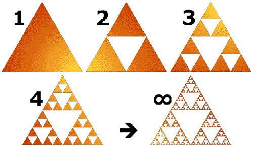 فرایند تشکیل مثلث سرپینسکی